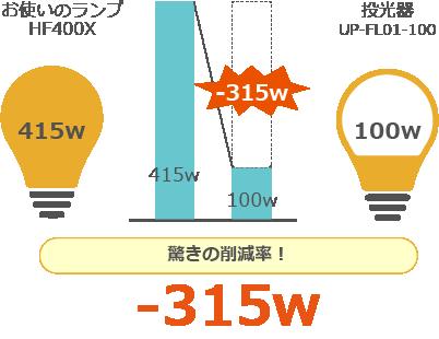 1年間で減らせる消費電力